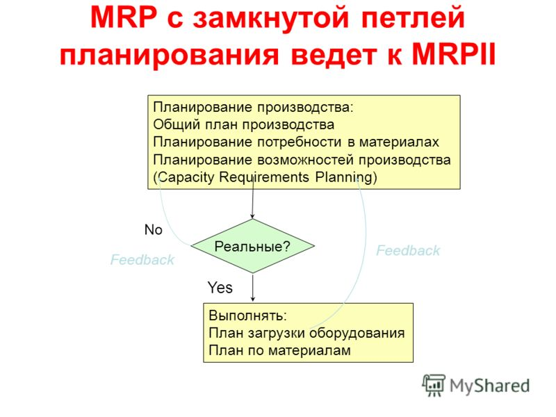 MRP с замкнутой петлей планирования ведет к MRPII Планирование производства: Общий план производства Планирование потребности в материалах Планирование возможностей производства (Capacity Requirements Planning) Реальные? No Feedback Выполнять: План з