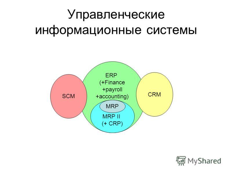 ERP (+Finance +payroll +accounting) MRP II (+ CRP) MRP CRM SCM Управленческие информационные системы