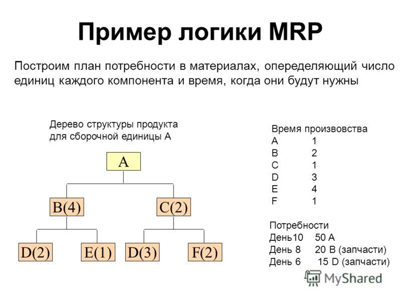 Пример логики MRP B(4) E(1)D(2) C(2) F(2)D(3) A Дерево структуры продукта для сборочной единицы A Время произвовства A1 B 2 C1 D 3 E4 F1 Потребности День10 50 A День 8 20 B (запчасти) День 6 15 D (запчасти) Построим план потребности в материалах, опе