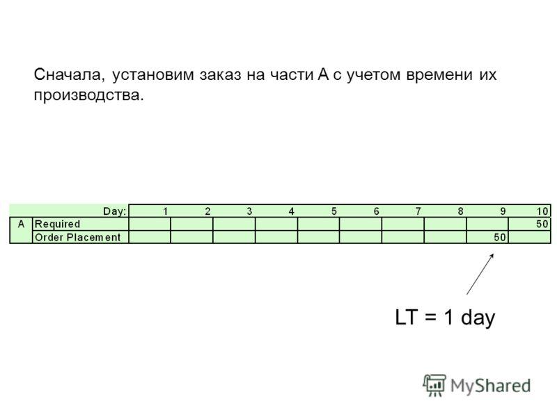 LT = 1 day Сначала, установим заказ на части A с учетом времени их производства.