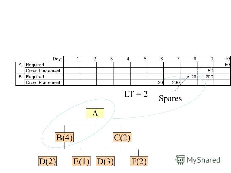 Spares LT = 2 B(4) E(1)D(2) C(2) F(2)D(3) A