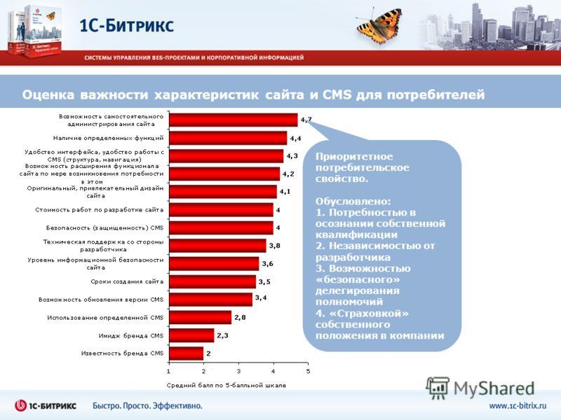 Оценка важности характеристик сайта и CMS для потребителей Приоритетное потребительское свойство. Обусловлено: 1. Потребностью в осознании собственной квалификации 2. Независимостью от разработчика 3. Возможностью «безопасного» делегирования полномоч
