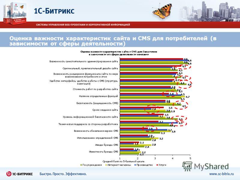 Оценка важности характеристик сайта и CMS для потребителей (в зависимости от сферы деятельности)