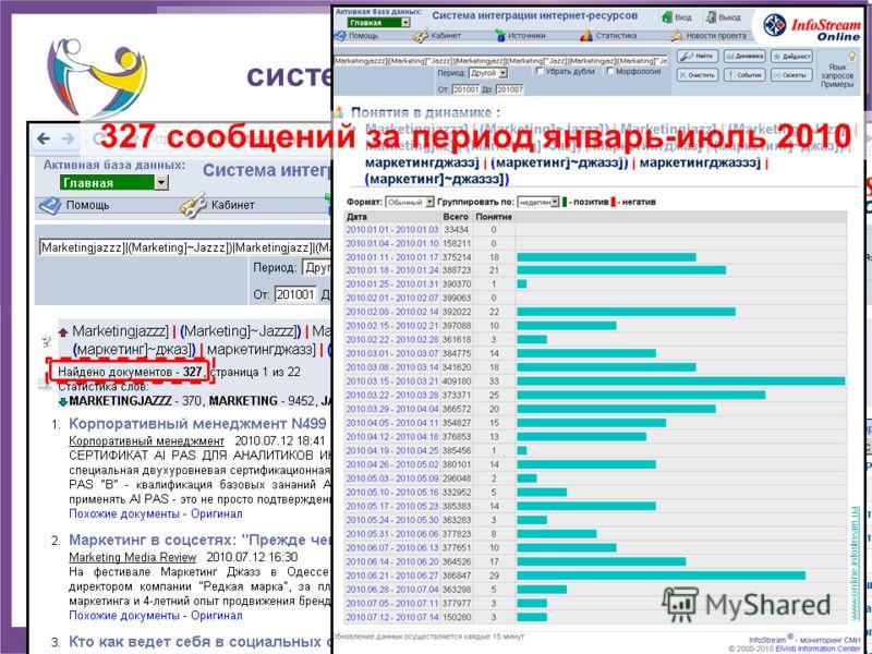 Поиск в Интернет: система мониторинга новостей 327 сообщений за период январь-июль 2010 www.online.infostream.ua