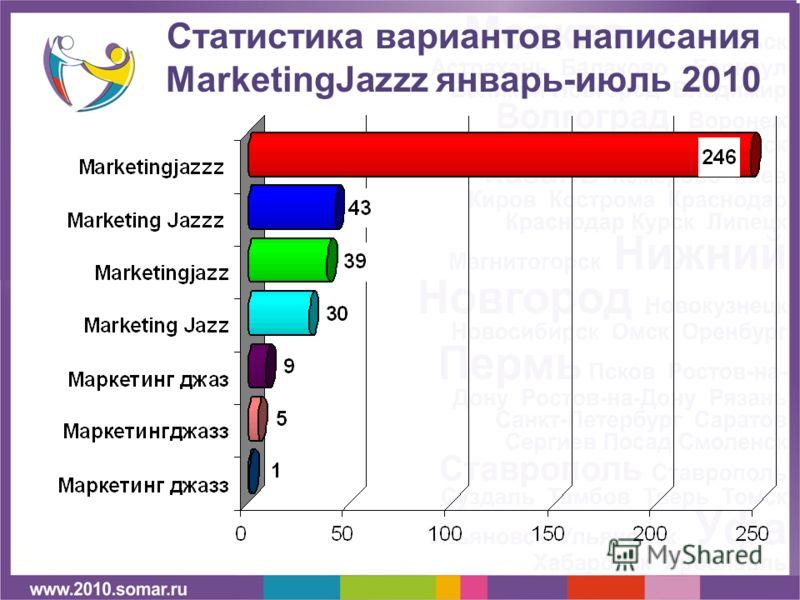 Статистика вариантов написания MarketingJazzz январь-июль 2010