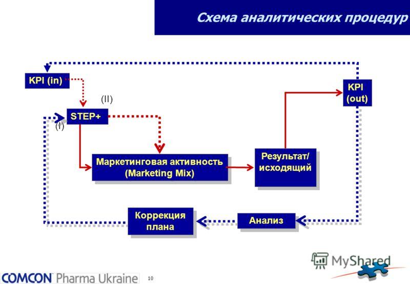 10 Схема аналитических процедур Маркетинговая активность (Marketing Mix) Маркетинговая активность (Marketing Mix) Результат/ исходящий Результат/ исходящий STEP+ (I) (II) KPI (out) Анализ KPI (in) Коррекция плана