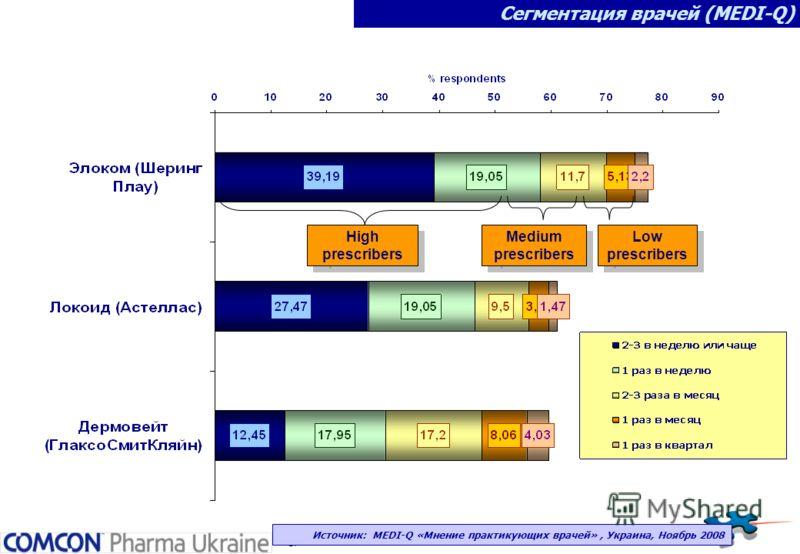 17 Сегментация врачей (MEDI-Q) High prescribers Medium prescribers Low prescribers Источник: MEDI-Q «Мнение практикующих врачей», Украина, Ноябрь 2008