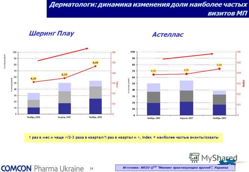 19 Дерматологи: динамика изменения доли наиболее частых визитов МП 1 раз в мес и чаще >/2-3 раза в квартал/1 раз в квартал и
