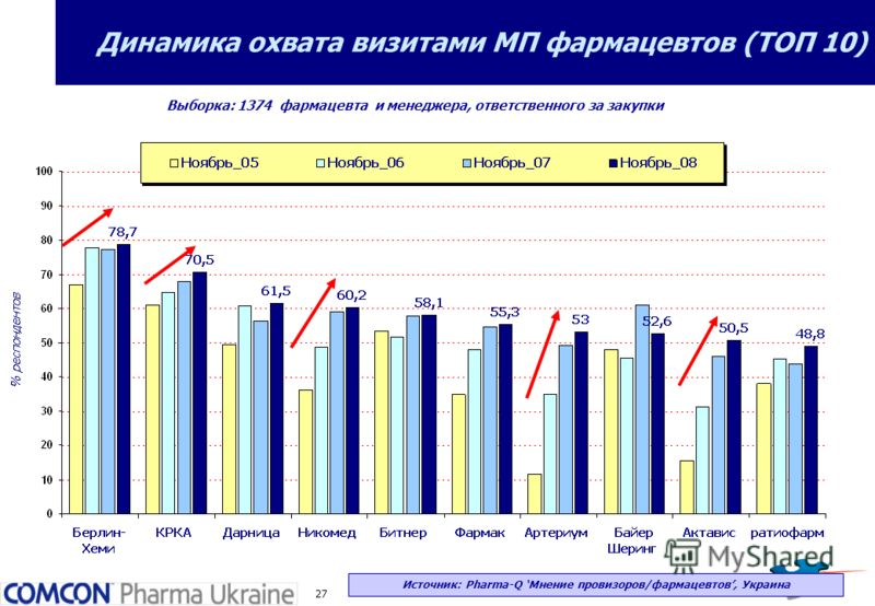 27 Динамика охвата визитами МП фармацевтов (ТОП 10) Выборка: 1374 фармацевта и менеджера, ответственного за закупки Источник: Pharma-Q Мнение провизоров/фармацевтов, Украина
