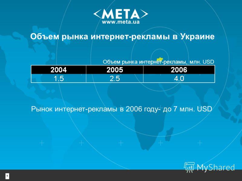 4 Объем рынка интернет-рекламы в Украине Рынок интернет-рекламы в 2006 году- до 7 млн. USD Объем рынка интернет-рекламы, млн. USD
