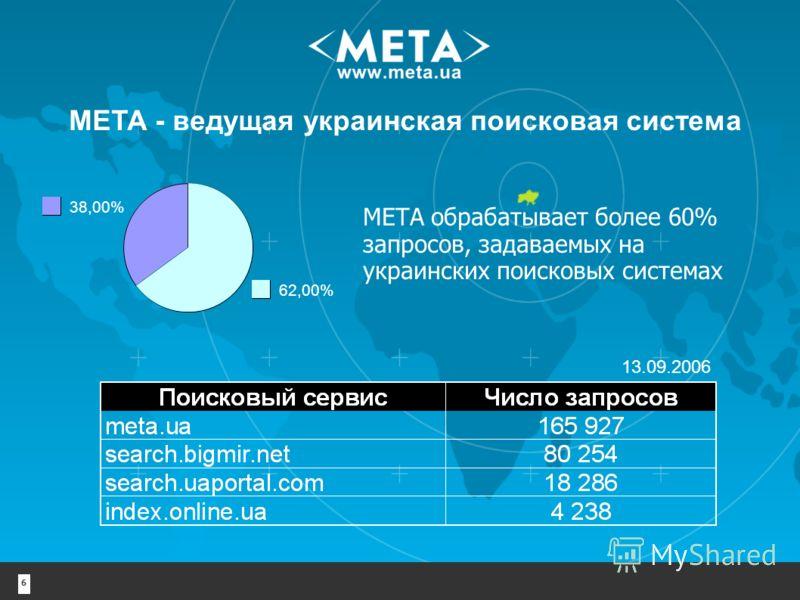 6 МЕТА - ведущая украинская поисковая система МЕТА обрабатывает более 60% запросов, задаваемых на украинских поисковых системах 38,00% 62,00% 13.09.2006