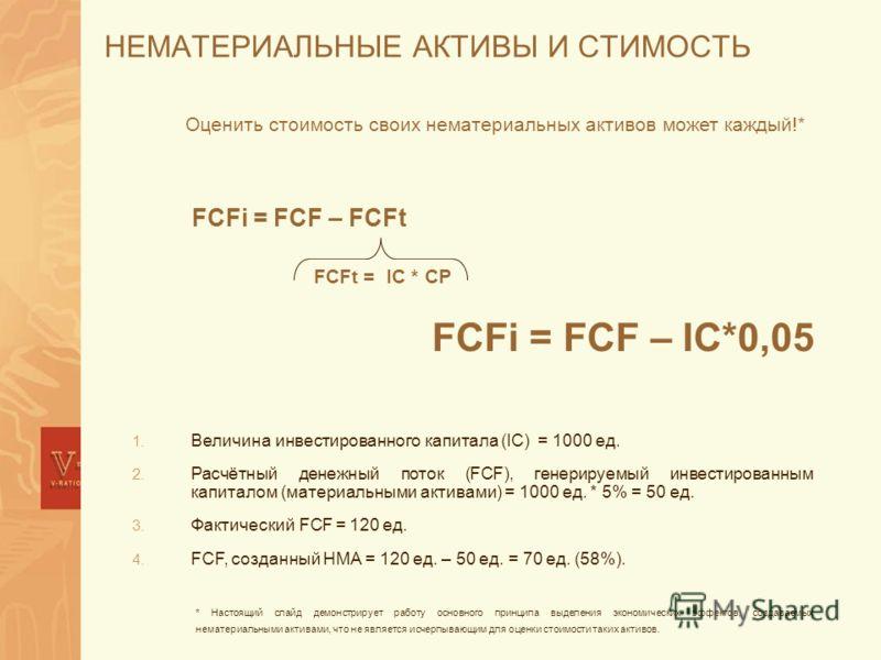 НЕМАТЕРИАЛЬНЫЕ АКТИВЫ И СТИМОСТЬ 1. Величина инвестированного капитала (IC) = 1000 ед. 2. Расчётный денежный поток (FCF), генерируемый инвестированным капиталом (материальными активами) = 1000 ед. * 5% = 50 ед. 3. Фактический FCF = 120 ед. 4. FCF, со