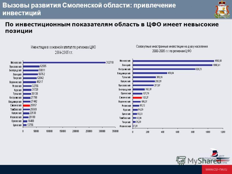 Вызовы развития Смоленской области: привлечение инвестиций По инвестиционным показателям область в ЦФО имеет невысокие позиции