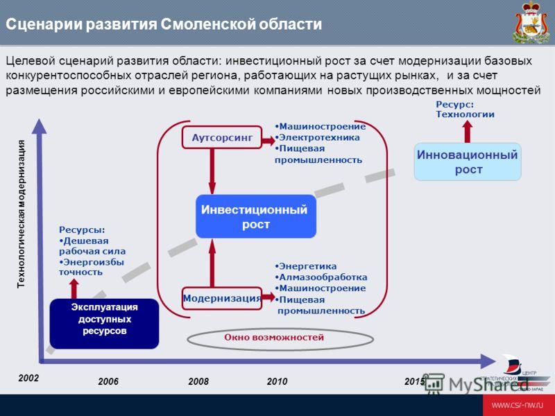 Сценарии развития Смоленской области Целевой сценарий развития области: инвестиционный рост за счет модернизации базовых конкурентоспособных отраслей региона, работающих на растущих рынках, и за счет размещения российскими и европейскими компаниями н