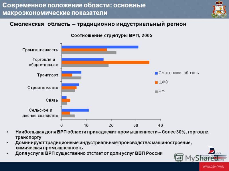 Наибольшая доля ВРП области принадлежит промышленности – более 30%, торговле, транспорту Доминируют традиционные индустриальные производства: машиностроение, химическая промышленность Доля услуг в ВРП существенно отстает от доли услуг ВВП России Смол