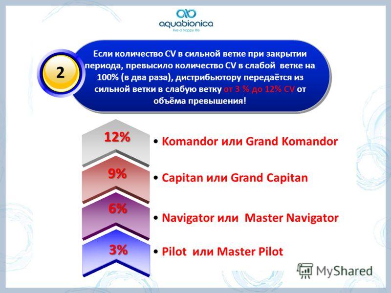 2 Если количество CV в сильной ветке при закрытии периода, превысило количество CV в слабой ветке на 100% (в два раза), дистрибьютору передаётся из сильной ветки в слабую ветку от 3 % до 12% CV от объёма превышения! 3% 6% 9% 12% Pilot или Master Pilo
