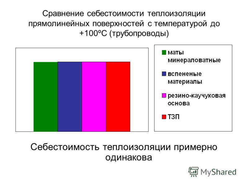 Сравнение себестоимости теплоизоляции прямолинейных поверхностей с температурой до +100ºС (трубопроводы) Себестоимость теплоизоляции примерно одинакова