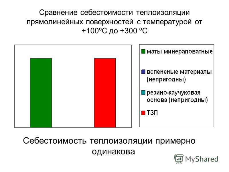 Сравнение себестоимости теплоизоляции прямолинейных поверхностей с температурой от +100ºС до +300 ºС Себестоимость теплоизоляции примерно одинакова
