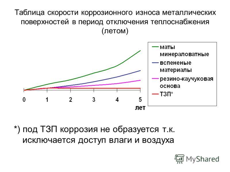 Таблица скорости коррозионного износа металлических поверхностей в период отключения теплоснабжения (летом) *) под ТЗП коррозия не образуется т.к. исключается доступ влаги и воздуха