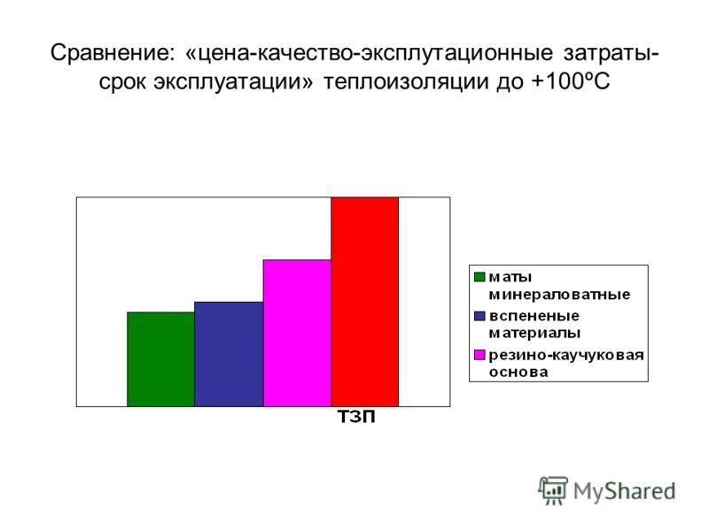 Сравнение: «цена-качество-эксплутационные затраты- срок эксплуатации» теплоизоляции до +100ºС