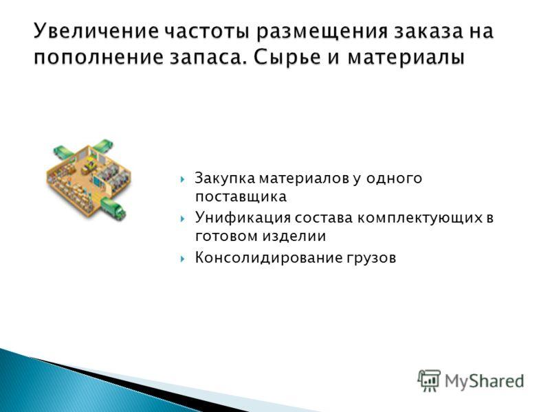 Закупка материалов у одного поставщика Унификация состава комплектующих в готовом изделии Консолидирование грузов