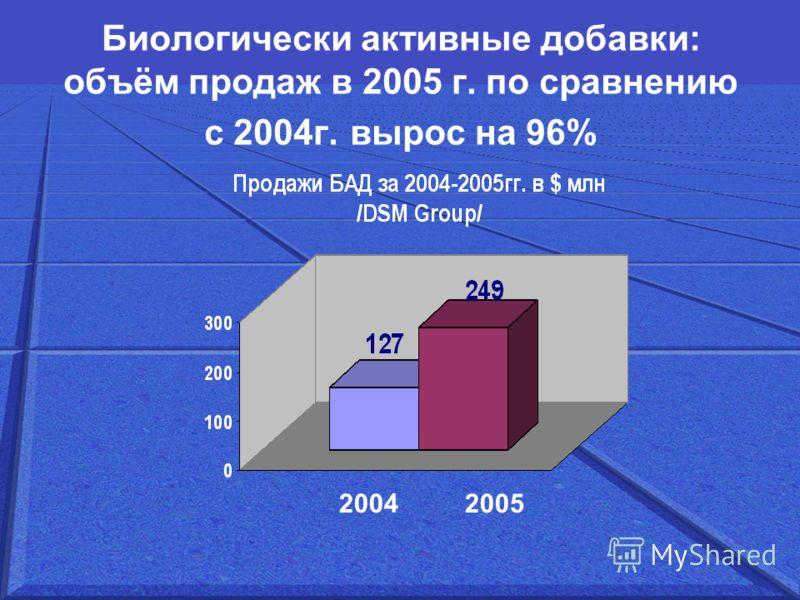 Биологически активные добавки: объём продаж в 2005 г. по сравнению с 2004г. вырос на 96% 2004 2005