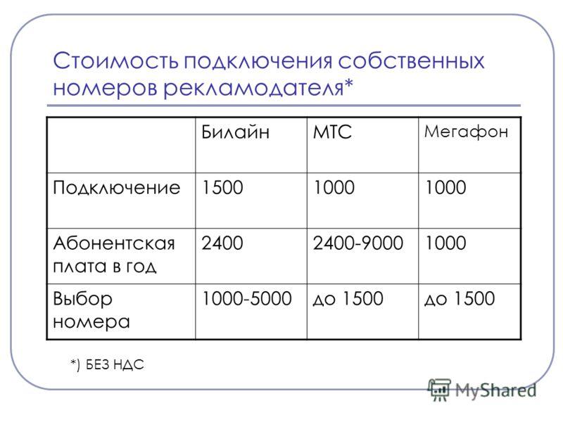 Стоимость подключения собственных номеров рекламодателя* БилайнМТС Мегафон Подключение15001000 Абонентская плата в год 24002400-90001000 Выбор номера 1000-5000до 1500 *) БЕЗ НДС