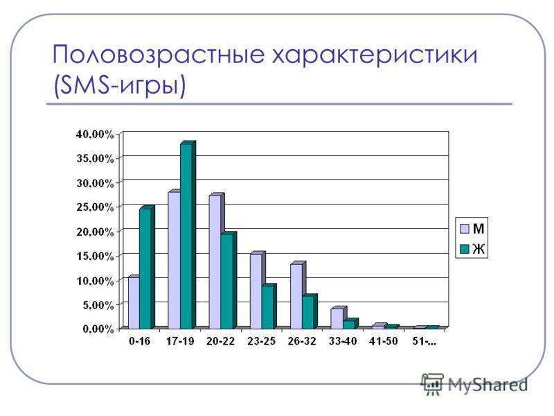 Половозрастные характеристики (SMS-игры)
