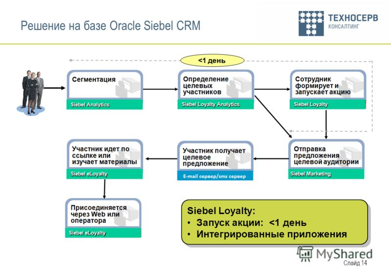Слайд 14 Решение на базе Oracle Siebel CRM Siebel Loyalty: Запуск акции: