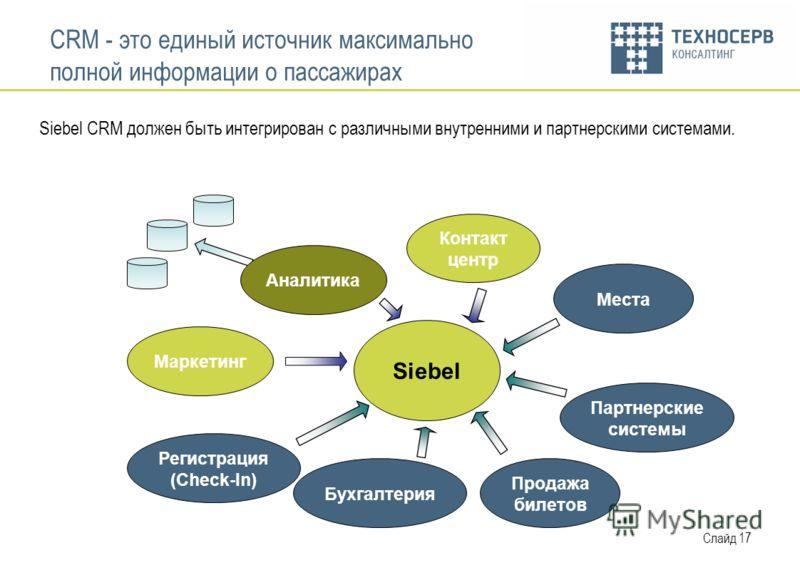 Слайд 17 CRM - это единый источник максимально полной информации о пассажирах Siebel CRM должен быть интегрирован с различными внутренними и партнерскими системами. Siebel Регистрация (Check-In) Маркетинг Аналитика Контакт центр Бухгалтерия Продажа б