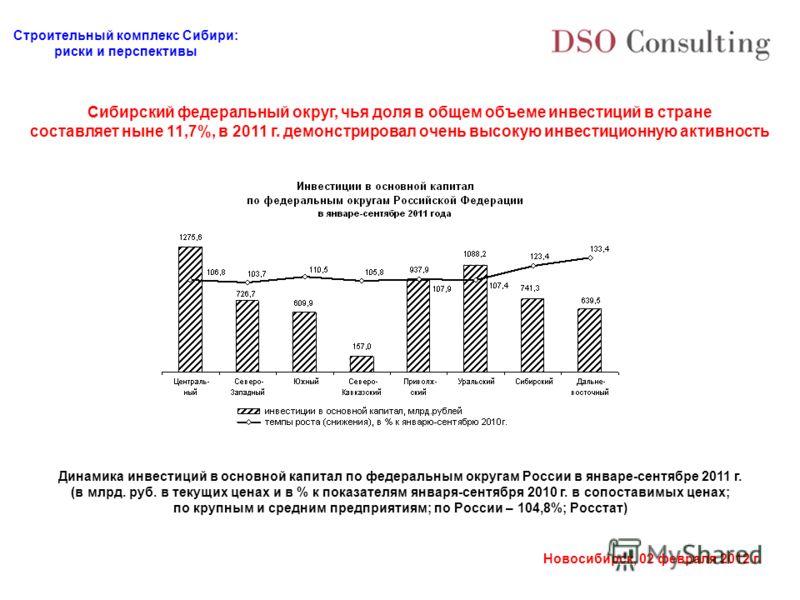 Строительный комплекс Сибири: риски и перспективы Новосибирск, 02 февраля 2012 г. Сибирский федеральный округ, чья доля в общем объеме инвестиций в стране составляет ныне 11,7%, в 2011 г. демонстрировал очень высокую инвестиционную активность Динамик