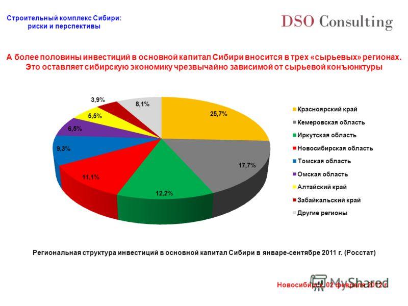 Строительный комплекс Сибири: риски и перспективы Новосибирск, 02 февраля 2012 г. А более половины инвестиций в основной капитал Сибири вносится в трех «сырьевых» регионах. Это оставляет сибирскую экономику чрезвычайно зависимой от сырьевой конъюнкту