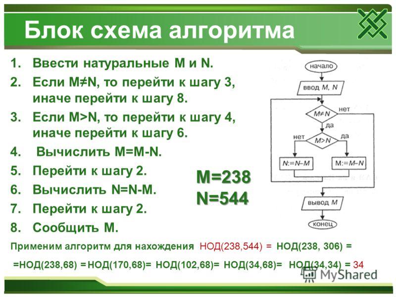 Блок схема алгоритма 1.Ввести натуральные M и N. 2.Если MN, то перейти к шагу 3, иначе перейти к шагу 8. 3.Если M>N, то перейти к шагу 4, иначе перейти к шагу 6. 4. Вычислить M=M-N. 5.Перейти к шагу 2. 6.Вычислить N=N-M. 7.Перейти к шагу 2. 8.Сообщит