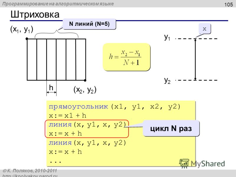 Программирование на алгоритмическом языке К. Поляков, 2010-2011 http://kpolyakov.narod.ru Штриховка 105 (x 1, y 1 ) (x 2, y 2 ) N линий (N=5) h прямоугольник (x1, y1, x2, y2) x:= x1 + h линия(x, y1, x, y2) x:= x + h линия(x, y1, x, y2) x:= x + h... п
