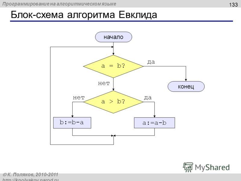 Программирование на алгоритмическом языке К. Поляков, 2010-2011 http://kpolyakov.narod.ru Блок-схема алгоритма Евклида 133 a = b? да нет a > b? да a:=a-b нет b:=b-a начало конец