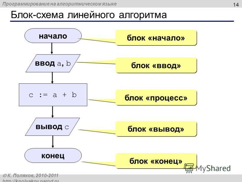 Программирование на алгоритмическом языке К. Поляков, 2010-2011 http://kpolyakov.narod.ru Блок-схема линейного алгоритма 14 начало конец c := a + b ввод a, b блок «начало» блок «ввод» блок «процесс» блок «вывод» блок «конец» вывод c