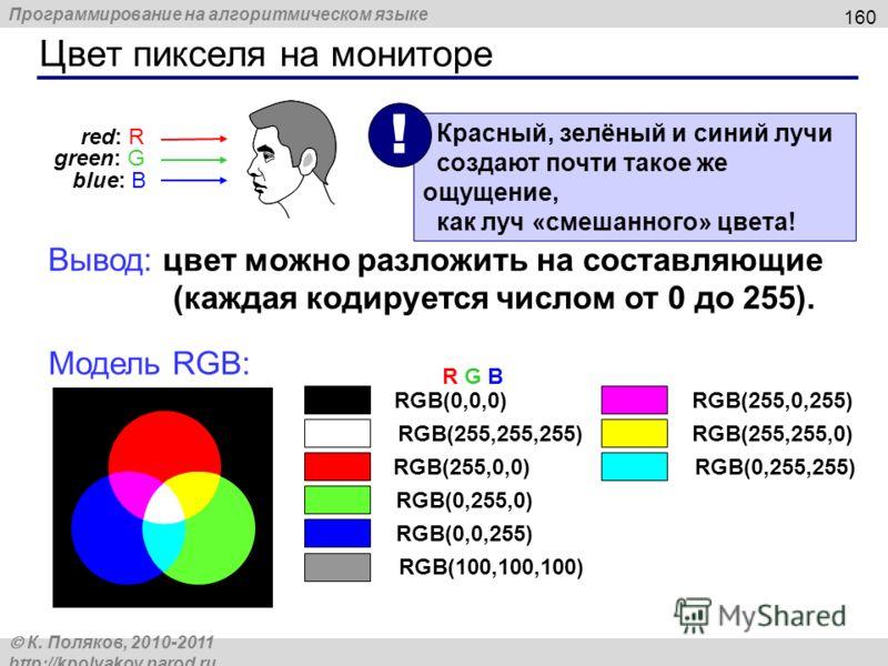 Программирование на алгоритмическом языке К. Поляков, 2010-2011 http://kpolyakov.narod.ru Цвет пикселя на мониторе 160 red: R green: G blue: B Красный, зелёный и синий лучи создают почти такое же ощущение, как луч «смешанного» цвета! ! Вывод: цвет мо