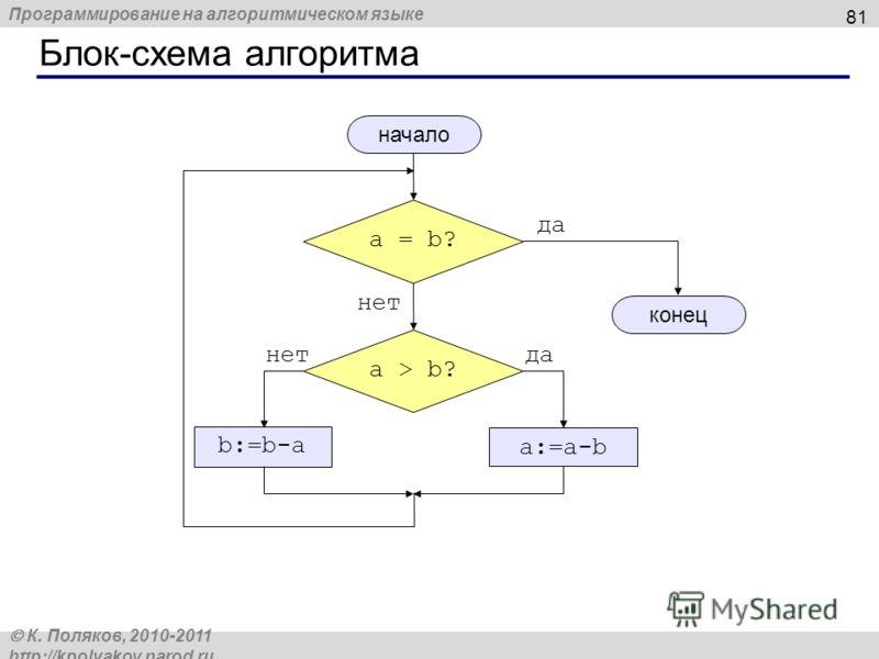 Программирование на алгоритмическом языке К. Поляков, 2010-2011 http://kpolyakov.narod.ru Блок-схема алгоритма 81 a = b? да нет a > b? да a:=a-b нет b:=b-a начало конец