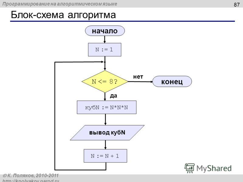 Программирование на алгоритмическом языке К. Поляков, 2010-2011 http://kpolyakov.narod.ru Блок-схема алгоритма 87 начало конец нет да N