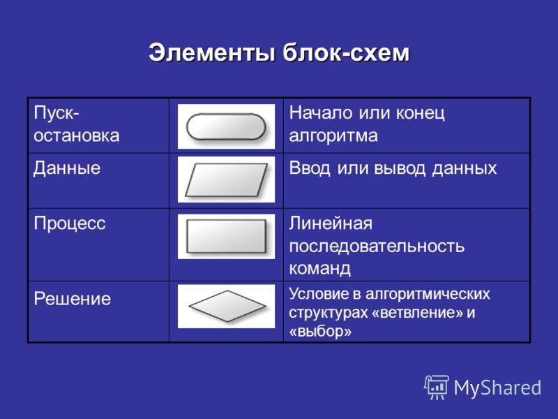 Элементы блок-схем Пуск-