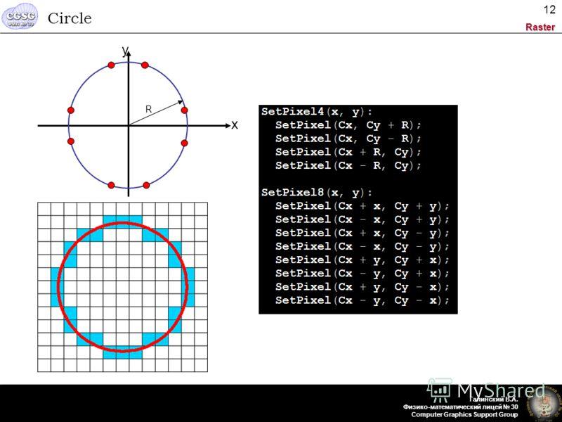 Raster Галинский В.А. Физико-математический лицей 30 Computer Graphics Support Group 12 Circle x y R