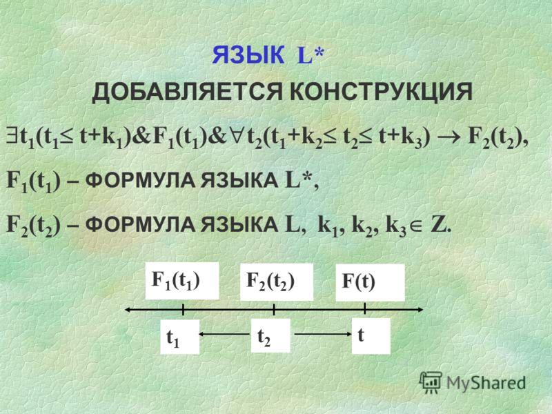 ЯЗЫК L* ДОБАВЛЯЕТСЯ КОНСТРУКЦИЯ t 1 (t 1 t + k 1 )&F 1 (t 1 )& t 2 (t 1 + k 2 t 2 t + k 3 ) F 2 (t 2 ), F 1 (t 1 ) – ФОРМУЛА ЯЗЫКА L*, F 2 (t 2 ) – ФОРМУЛА ЯЗЫКА L, k 1, k 2, k 3 Z. F1(t1)F1(t1) F2(t2)F2(t2) F(t)F(t) t1t1 t2t2 t