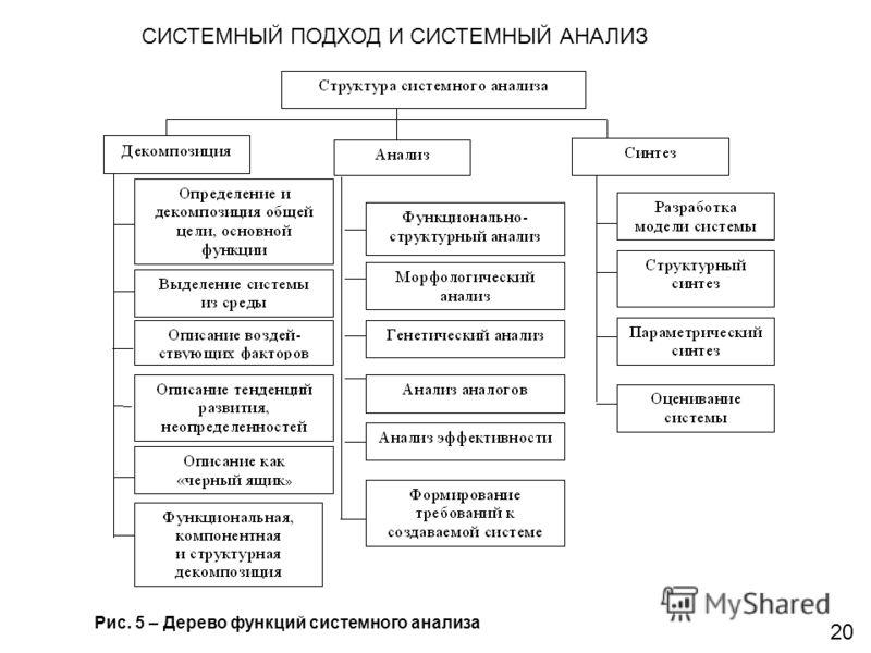 CИСТЕМНЫЙ ПОДХОД И СИСТЕМНЫЙ АНАЛИЗ Рис. 5 – Дерево функций системного анализа 2020
