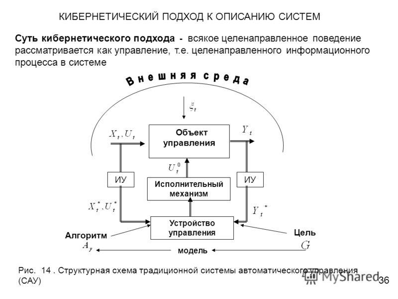 КИБЕРНЕТИЧЕСКИЙ ПОДХОД К ОПИСАНИЮ СИСТЕМ Суть кибернетического подхода - всякое целенаправленное поведение рассматривается как управление, т.е. целенаправленного информационного процесса в системе Объект управления Исполнительный механизм Устройство