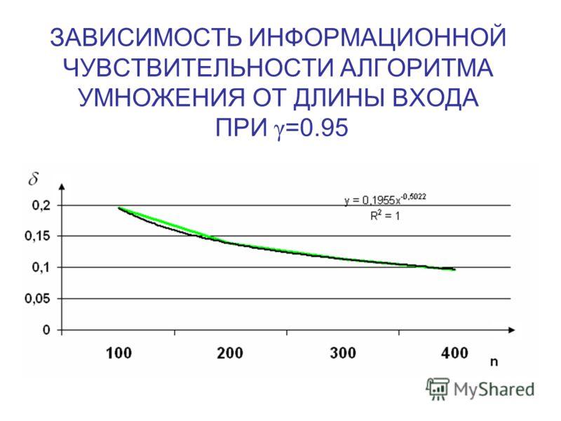 ЗАВИСИМОСТЬ ИНФОРМАЦИОННОЙ ЧУВСТВИТЕЛЬНОСТИ АЛГОРИТМА УМНОЖЕНИЯ ОТ ДЛИНЫ ВХОДА ПРИ γ =0.95