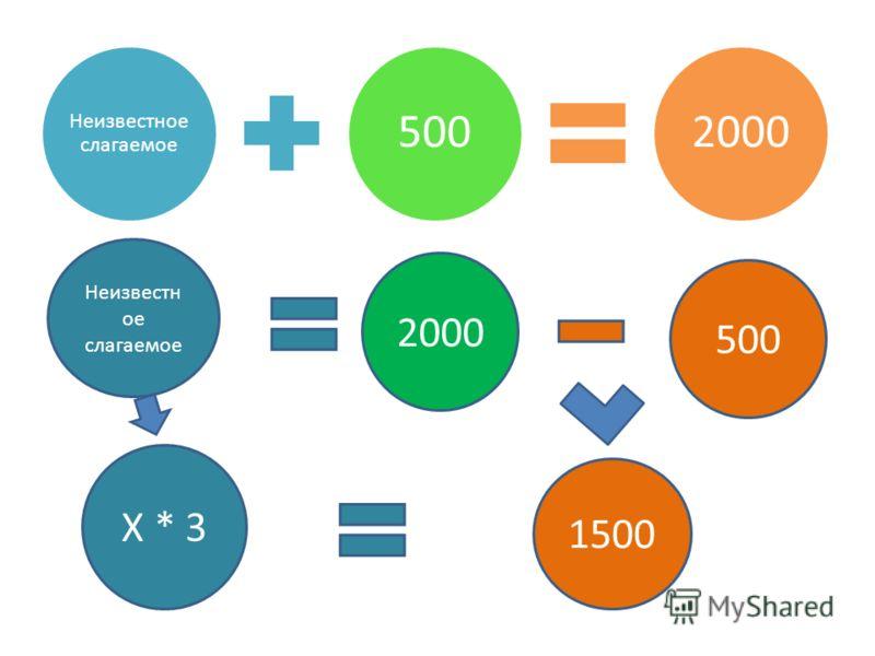 Неизвестное слагаемое 5002000 Неизвестн ое слагаемое 2000 500 Х * 3 1500