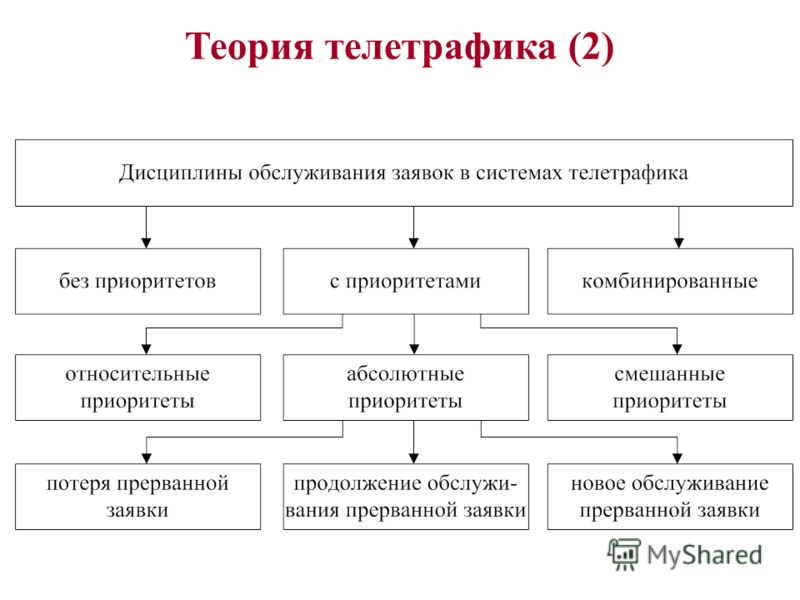 Теория телетрафика (2)