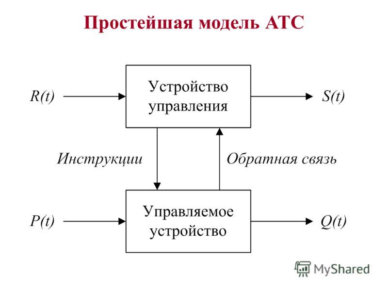Простейшая модель АТС