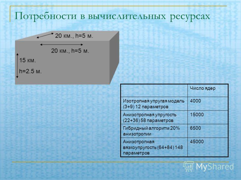Потребности в вычислительных ресурсах 15 км. h=2.5 м. 20 км., h=5 м. Число ядер Изотропная упругая модель (3+9) 12 параметров 4000 Анизотропная упругость (22+36) 58 параметров 15000 Гибридный алгоритм 20% анизотропии 6500 Анизотропная вязкоупругость