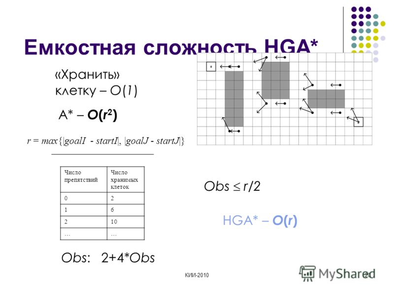 КИИ-201020 Емкостная сложность HGA* «Хранить» клетку – O(1) A* – O ( r 2 ) Число препятствий Число хранимых клеток 02 16 210 …… Obs: 2+4*Obs Obs r/2 r = max{|goalI - startI|, |goalJ - startJ|} HGA* – O ( r )